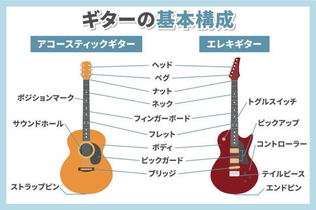 ギター初心者入門】選び方や上手くなるためのコツを紹介 | 椿音楽教室